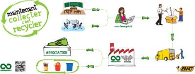 Processus de recyclage des feutres usagés