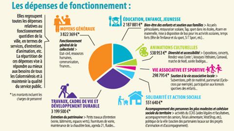 Budget 2017 - Dépenses de fonctionnement
